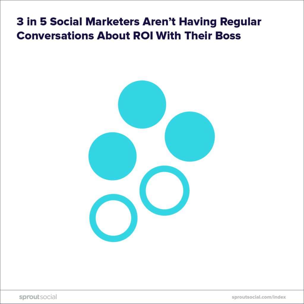 3 of 5 social marketers aren't having regular conversations about ROI with their boss