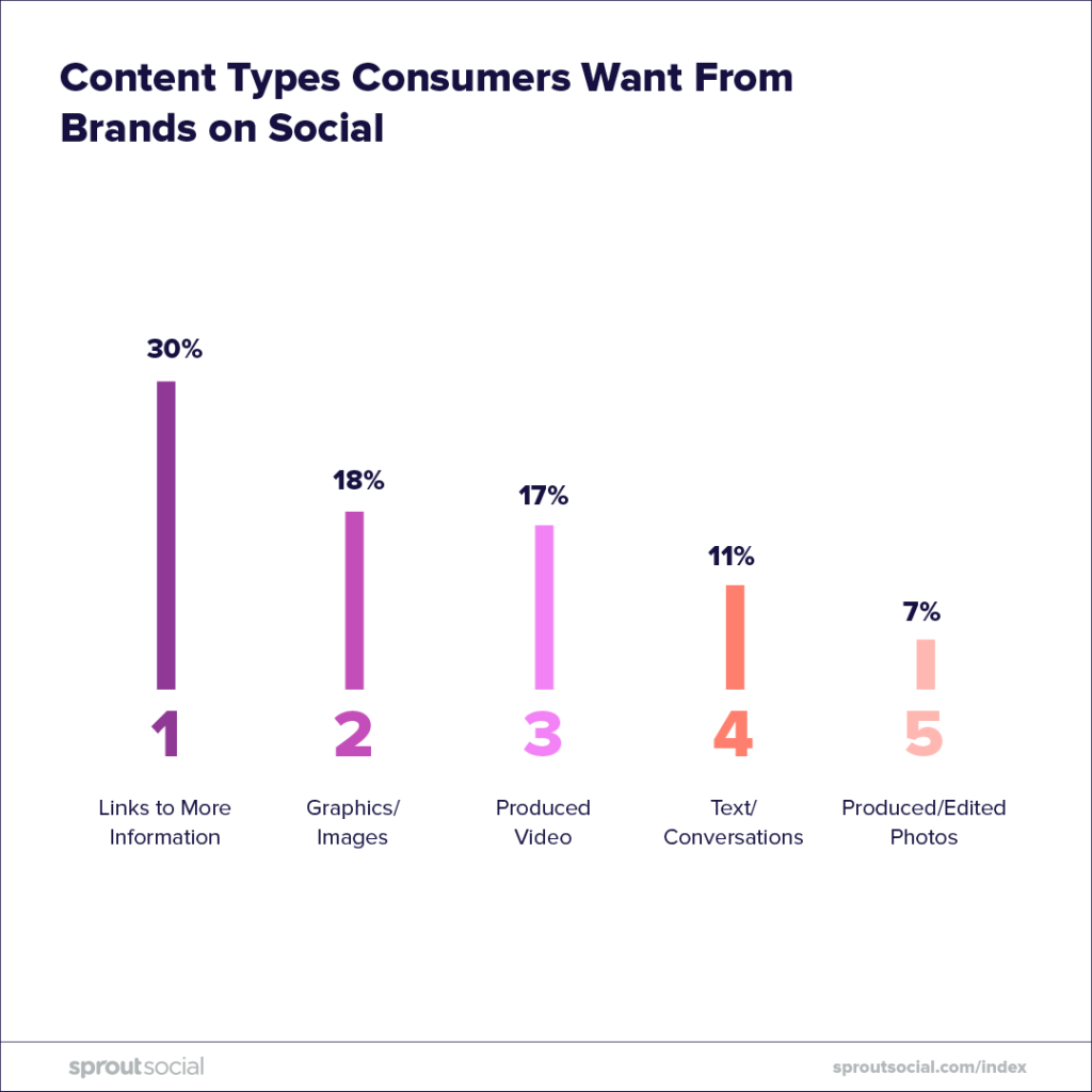 content types consumer want