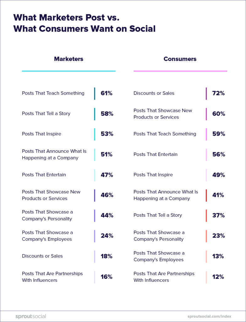 what marketers post versus what consumers want on social