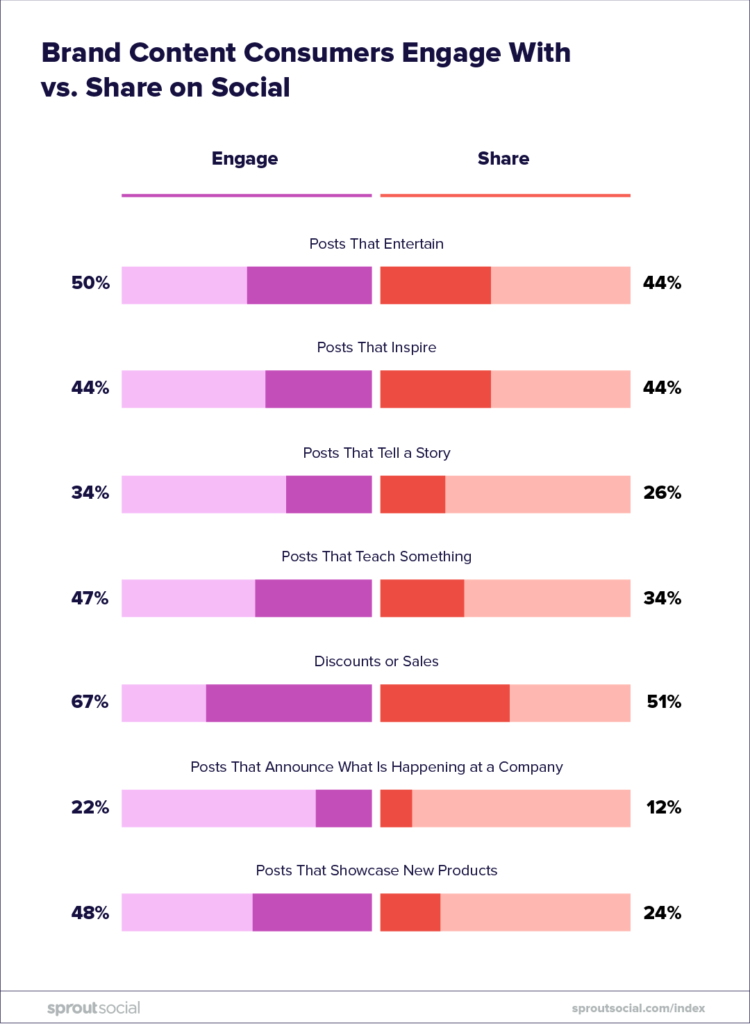 brand content consumers engage with vs share on social