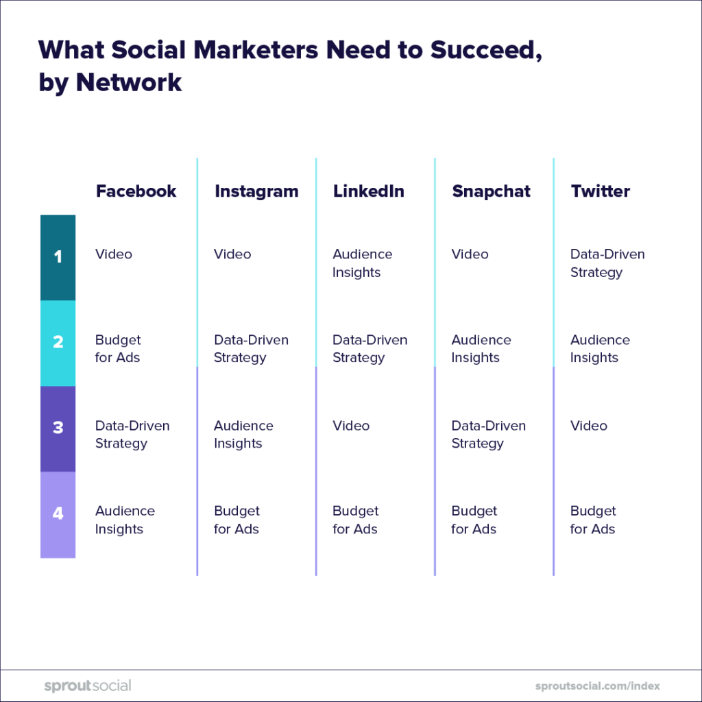 7-Step Guide to Creating a Facebook Marketing Strategy | Sprout Social