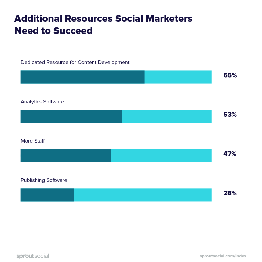 additional resources social marketers need to succeed