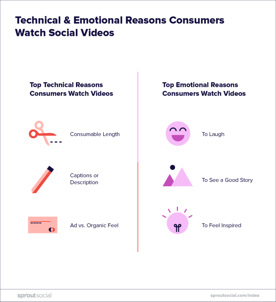 technical and emotional reasons consumers watch social video