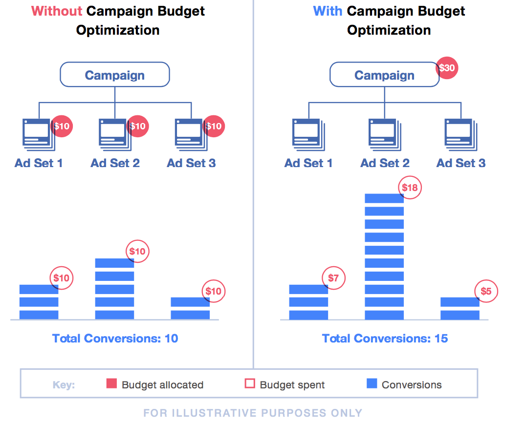 Facebook is moving toward campaign budget optimization on behalf of businesses