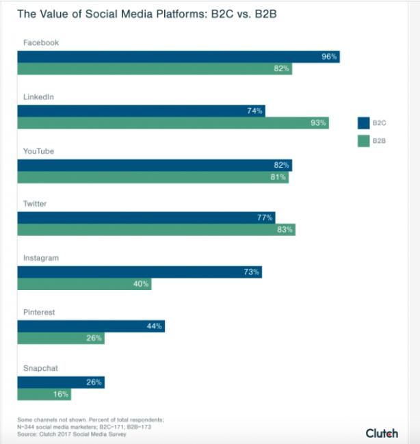 The Value of Social Media Platforms: B2C vs B2B