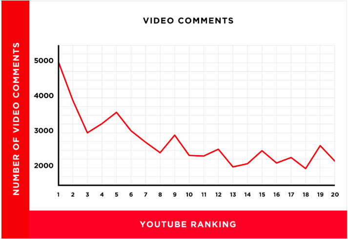 Video comments YouTube ranking graph