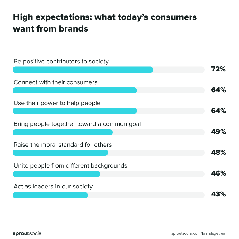 expectations for brands are high