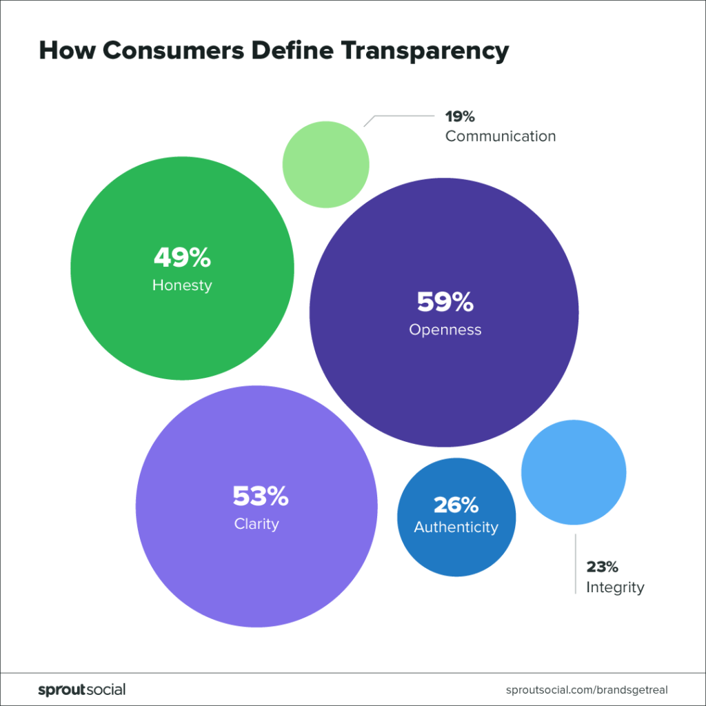 how consumers define transparency