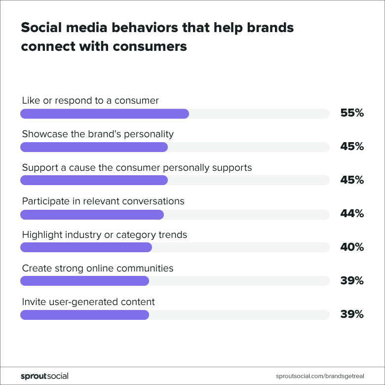 social media behaviors that help brands connect with consumers