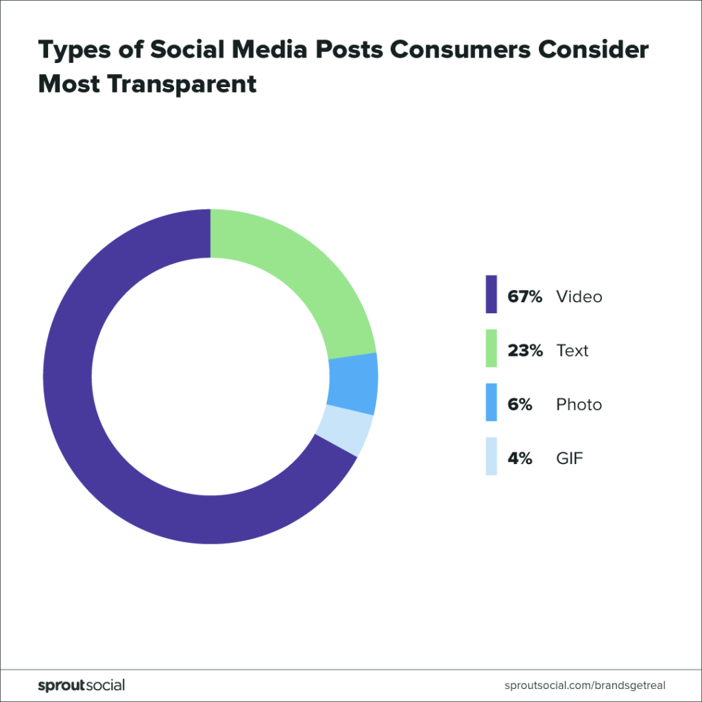 types of social posts consumers consider most transparent