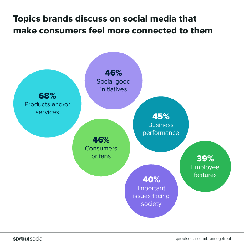 topics brands discuss on social that make consumers feel more connected to them