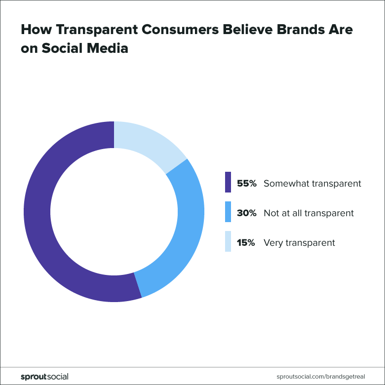 how transparent consumers