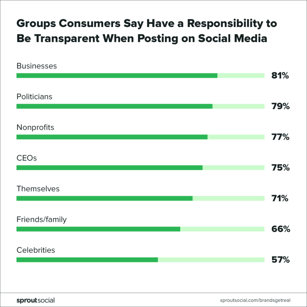 groups consumers say have a responsibility to be transparent on social