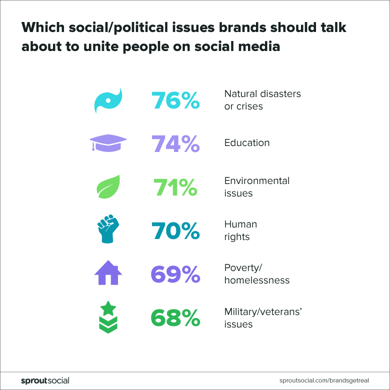 which social/political issues brands should talk about to unite people on social