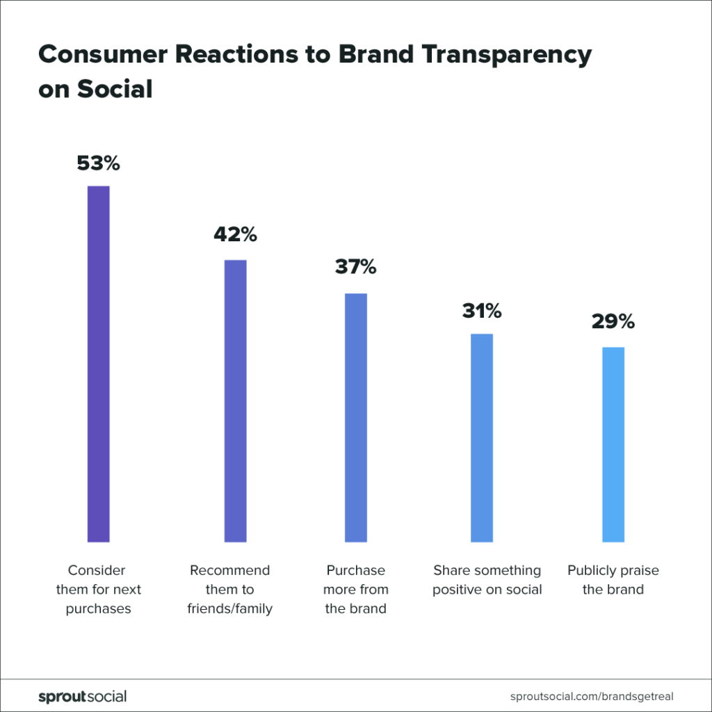 consumer reactions to transparency on social