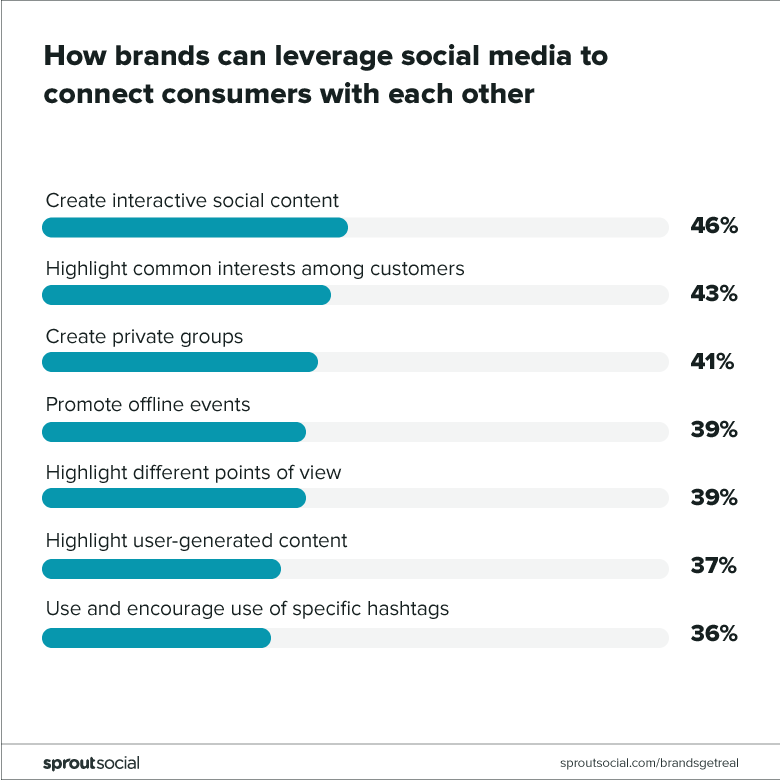 how brands can leverage social to connect consumers to each other