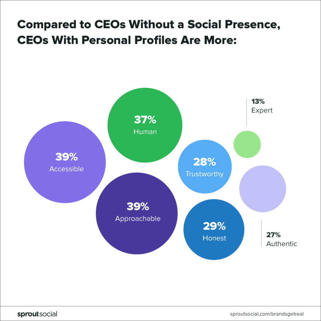 ceos with more personal social profiles are comparison to CEOs without