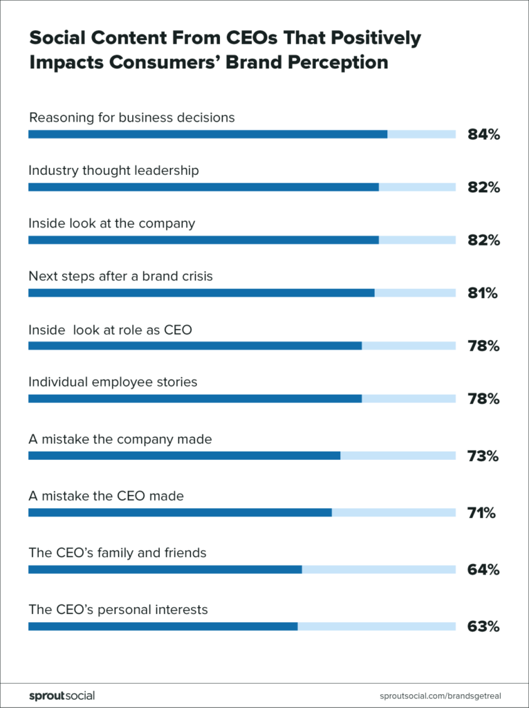 social content from ceos that positively impacts consumers' brand perception