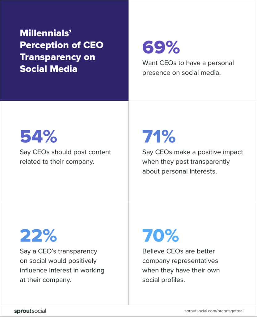 millennial perception of ceo transparency on social