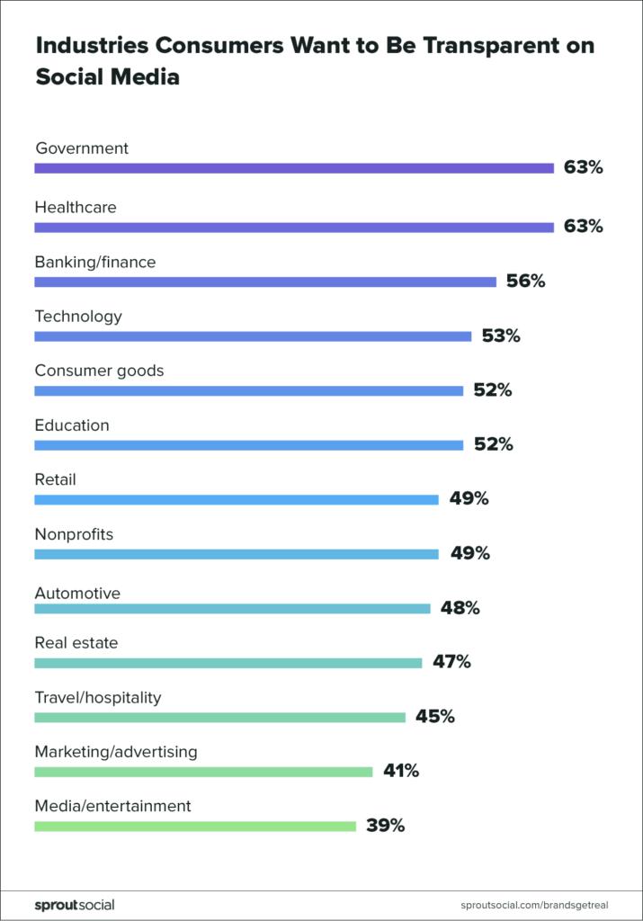 BrandsGetReal: Social media & the evolution of transparency