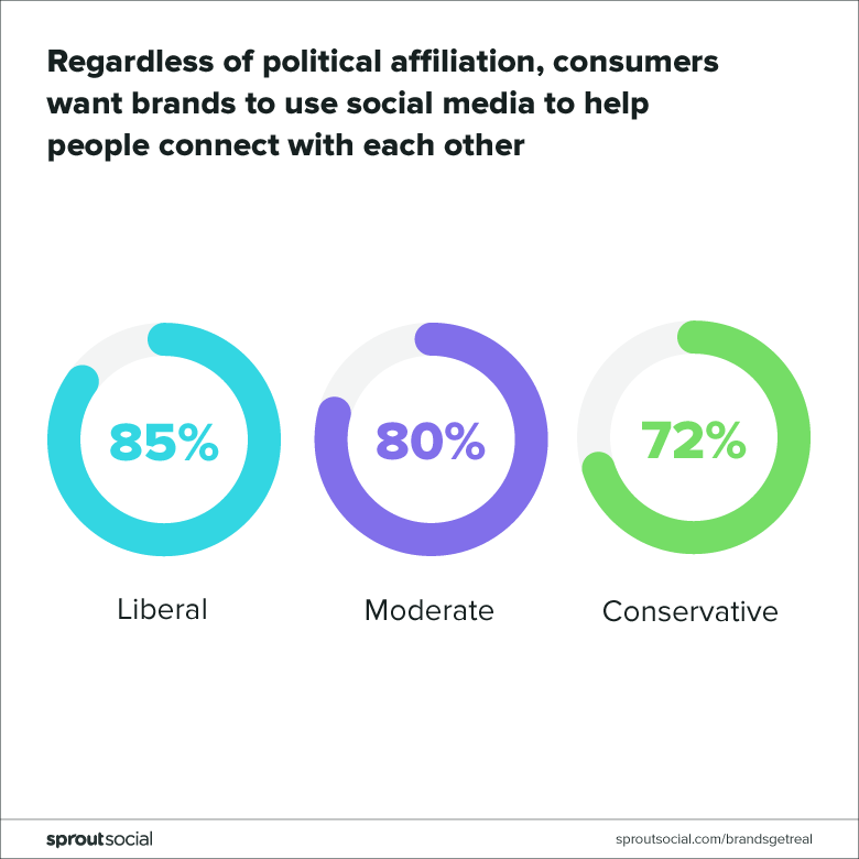 consumers want brands to use social media to connect regardless of political affiliation