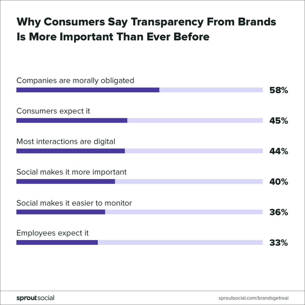 consumers want transparency from brands