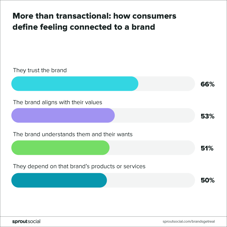 how consumers define feeling connected to a brand