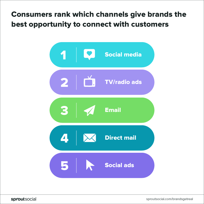 consumers rank which channels give brands the best opportunity to connect