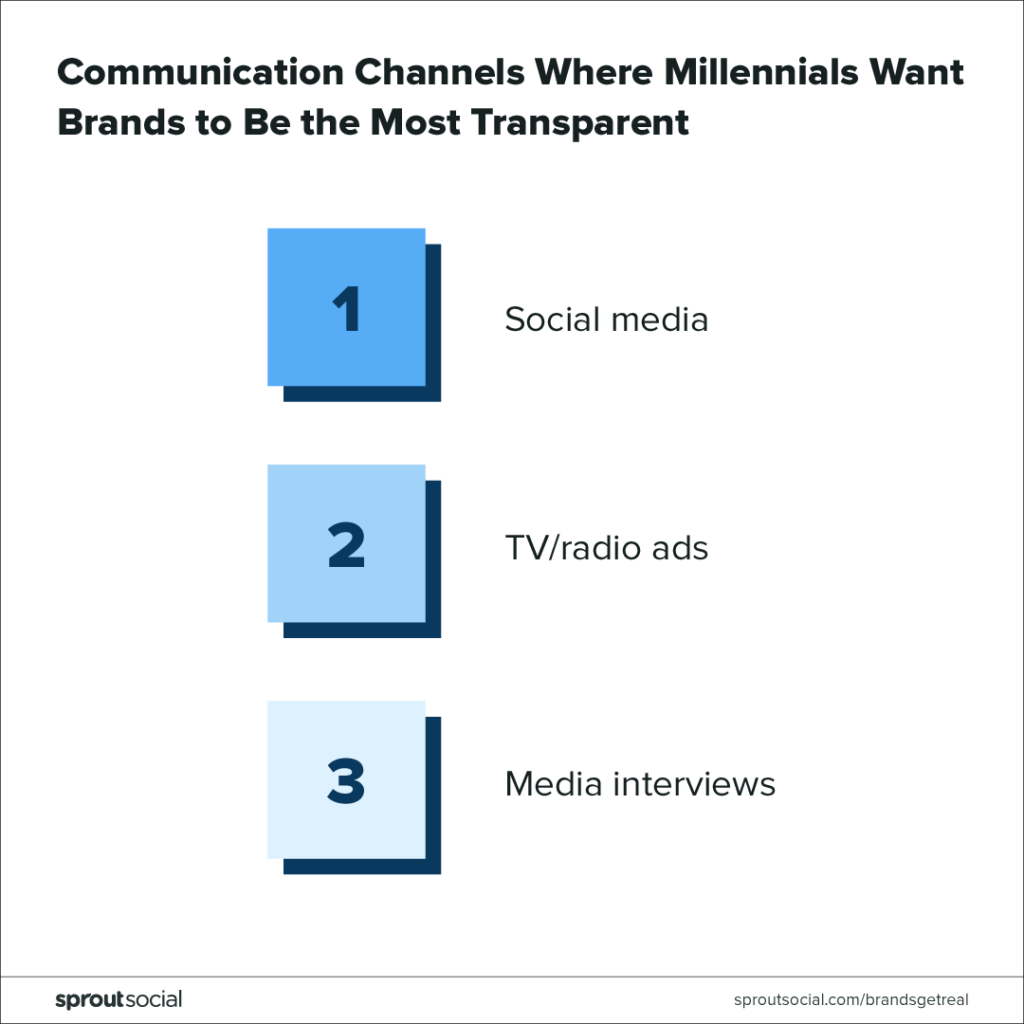communication channels where millennials want brands to be transparent