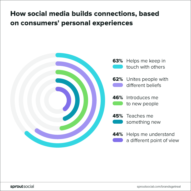 how social builds connection based on consumers personal experiences