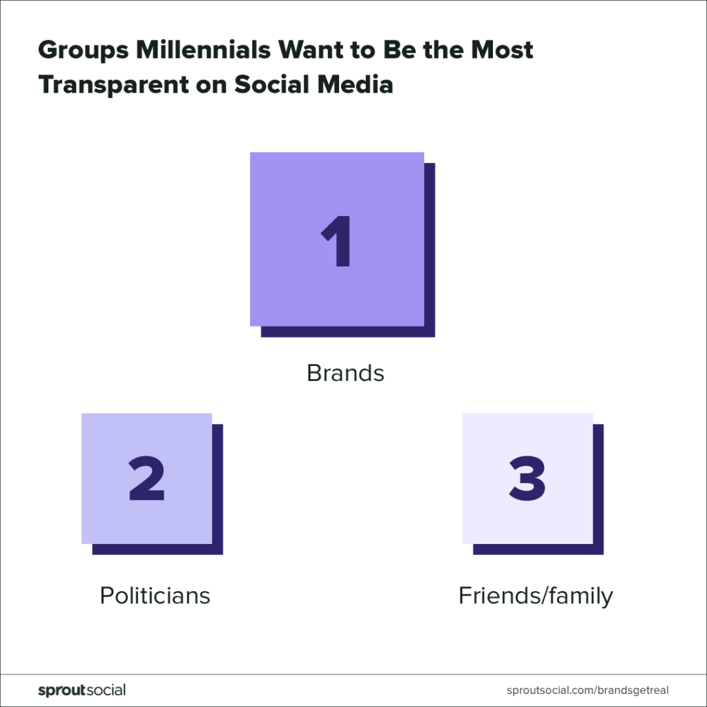 groups millennials want to be transparent on social