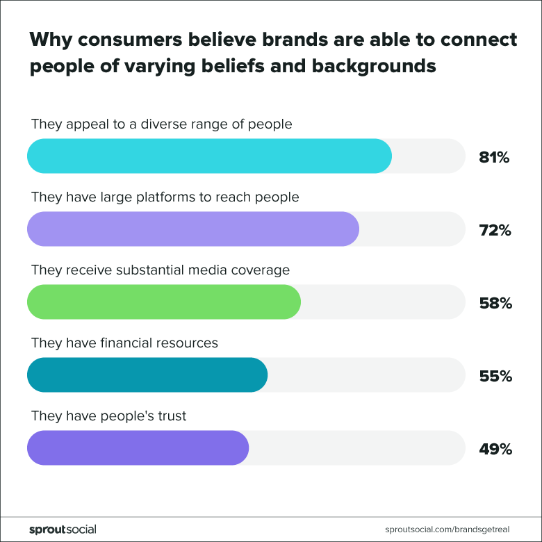 why consumers believe brands are able to connect people of varying beliefs and backgrounds