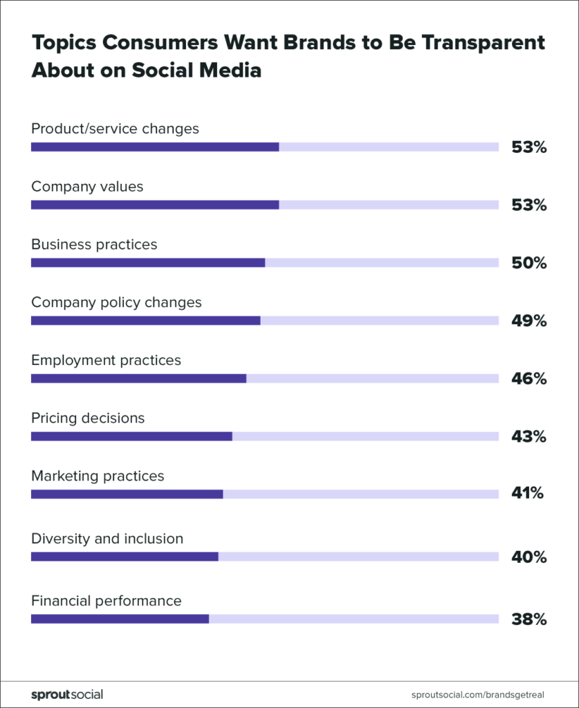 topics consumers want brands to be transparent about on social media