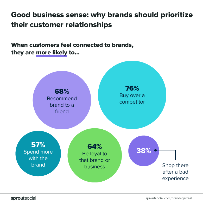 why brands should prioritize customer relationships
