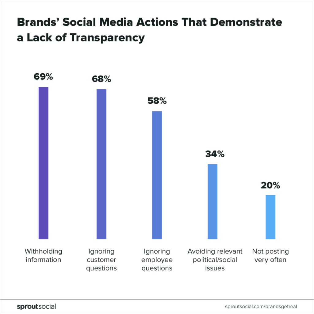brand social media actions that demonstrate a lack of transparency