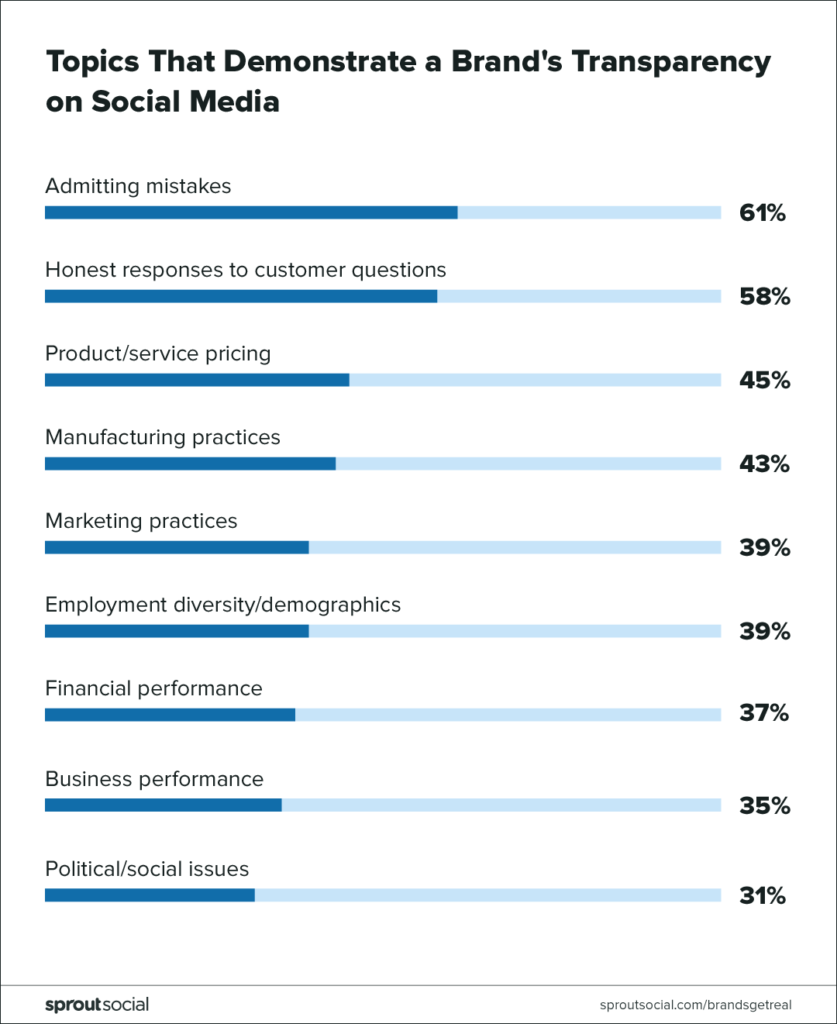 topics that demonstrate a brand's transparency on social media