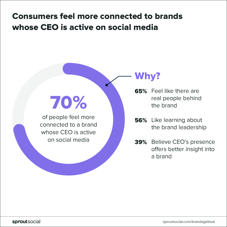 consumers feel more connected to brands with active CEOs on social