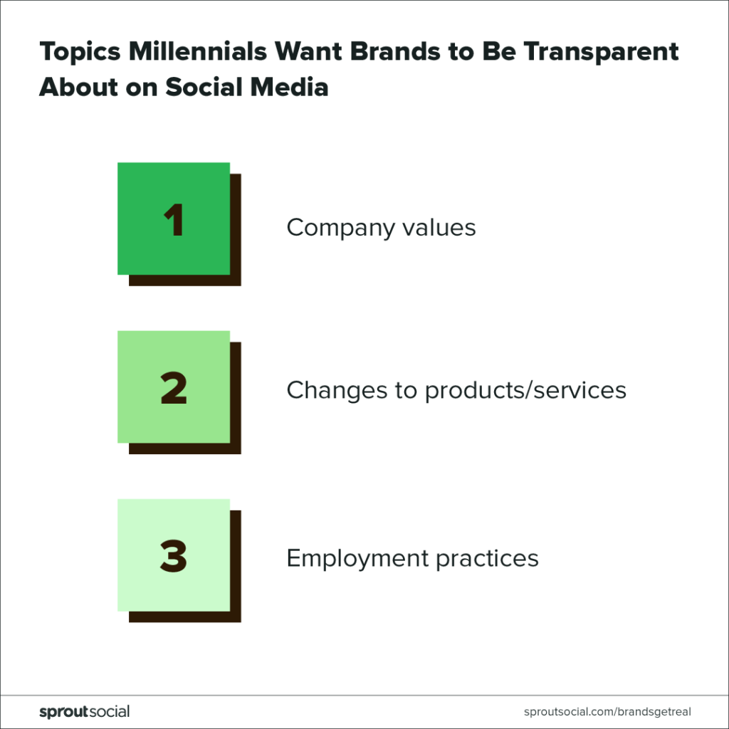 topics millennials want brands to be transparent about on social media