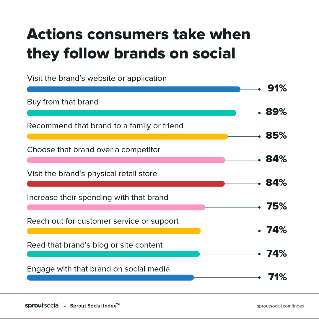 actions consumers take when following brands on social - including 89% that buy from the brand