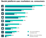 Social Index Data