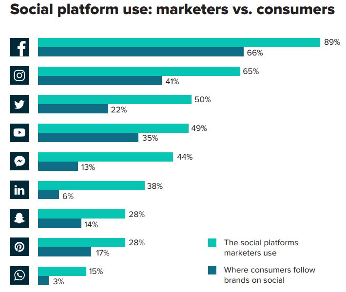Despite changes to the Facebook algorithm, the platform is still #1 for marketers and consumers alike