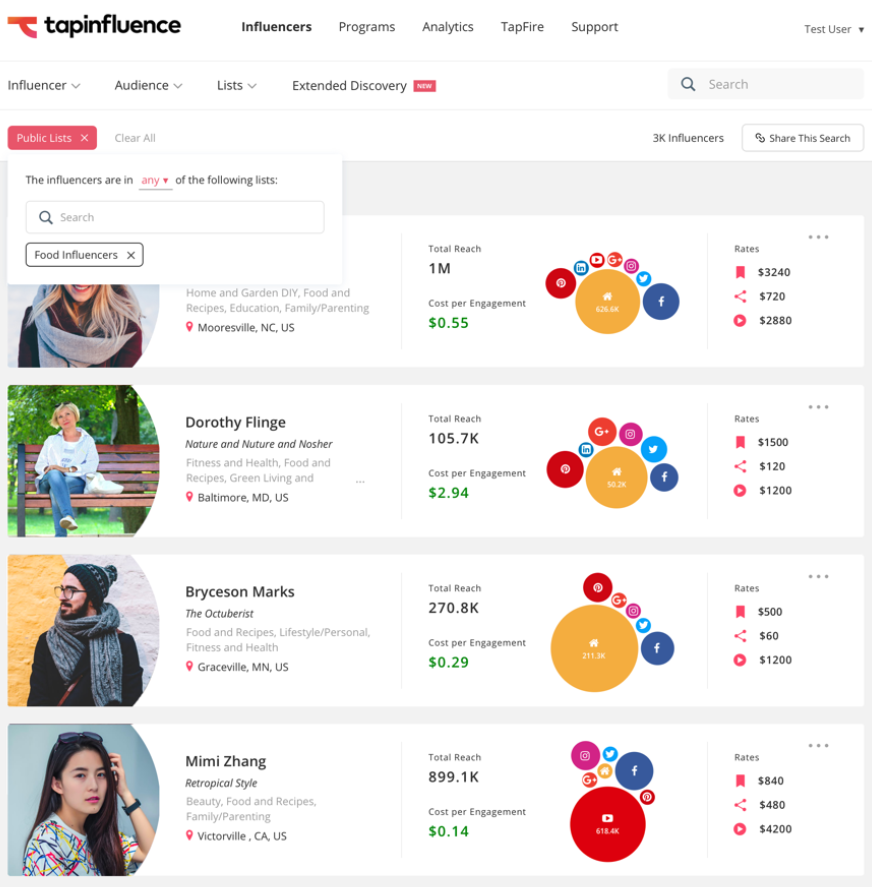 TapInfluence provides eye-opening insights regarding an influencer's reach and engagement rate