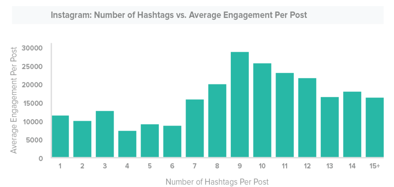 Including hashtags on your Instagram content automatically increases engagement