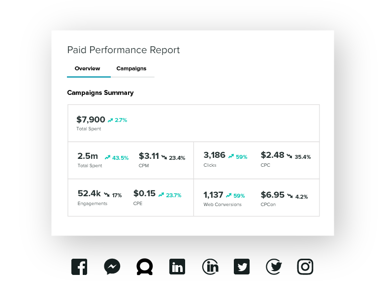 Sprout's paid performance report tracks your paid promotion alongside your organic social media campaigns