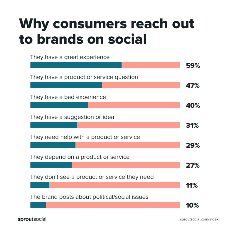 why consumers reach out to brands on social