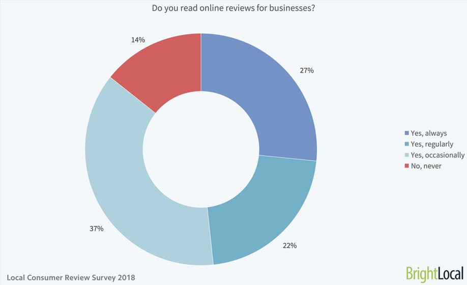 reviews pie chart