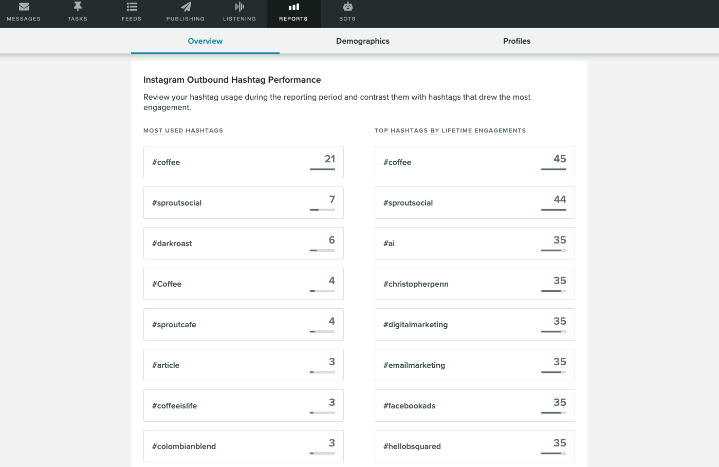 Sprout's trend report can clue you in on which hashtags on Instagram are gaining the most traction