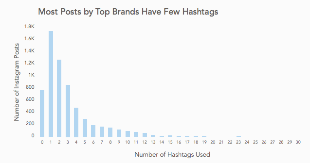 "Many brands take a ""less is more"" approach to Instagram hashtags"