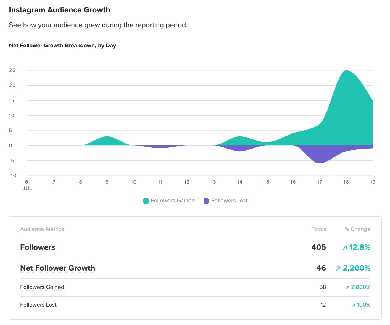How to find Instagram follower growth on Sprout Social
