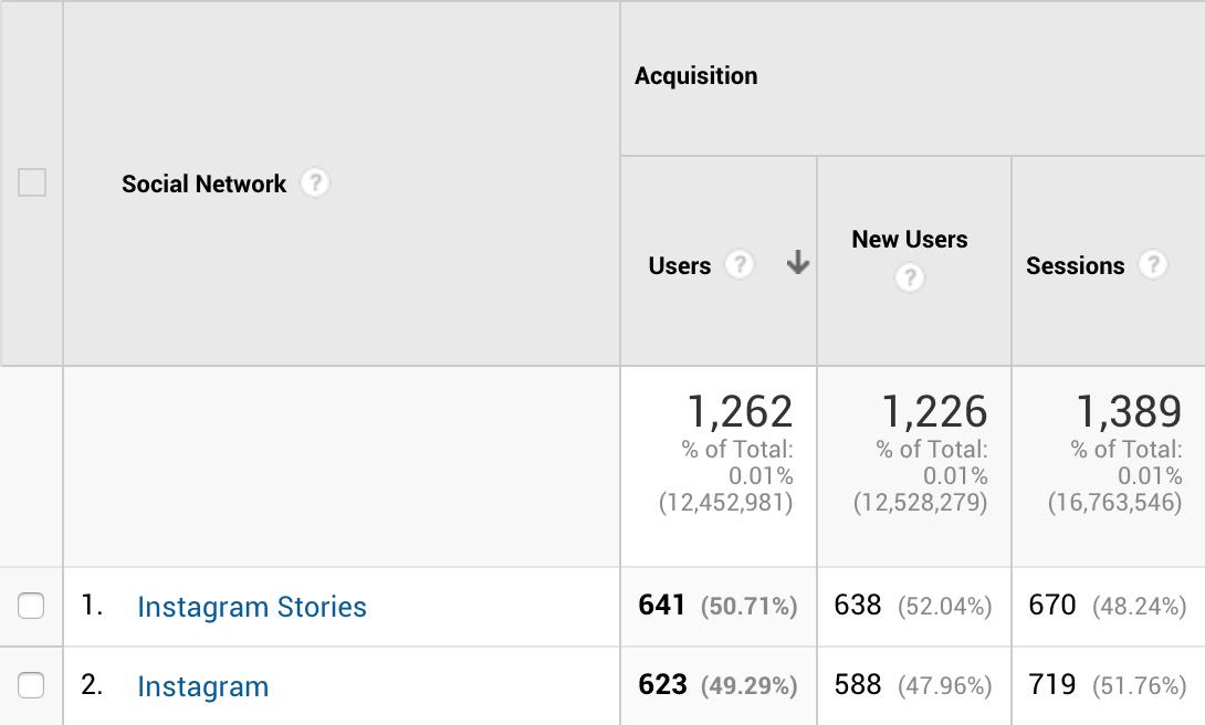 Comment trouver le trafic de référence de site Web Instagram